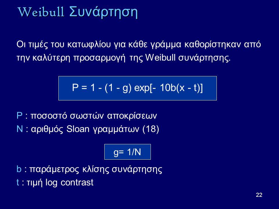 Weibull Συνάρτηση P = 1 - (1 - g) exp[- 10b(x - t)]
